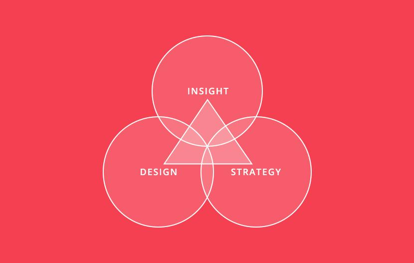 Insight + Strategy + Design