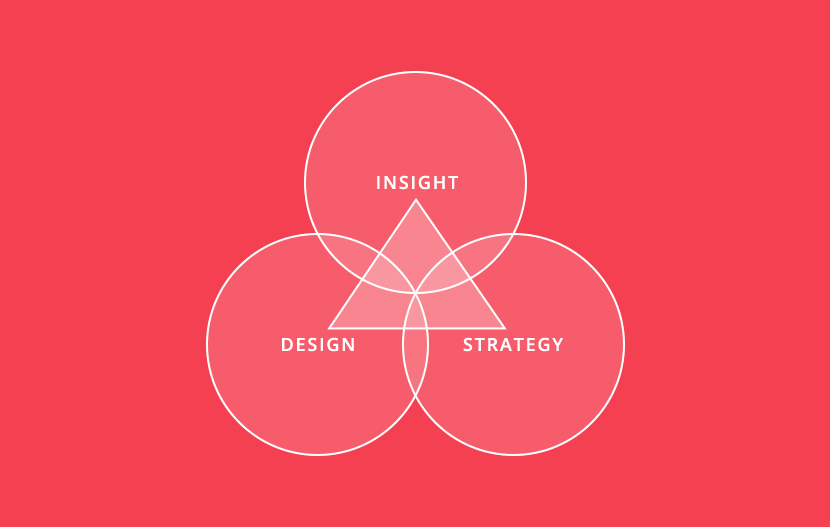 Insight + Strategy + Design